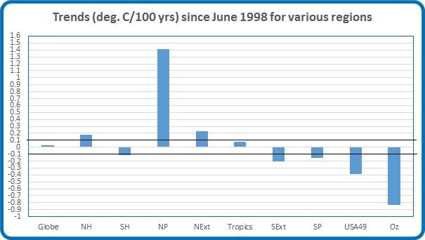 Trends Jun98 may16