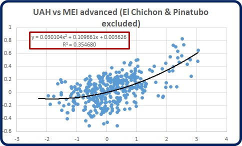 mei monthly advd 5m v uah excl volcanoes