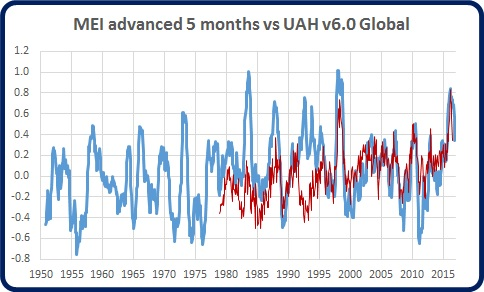 mei monthly advd 5m w uah graph