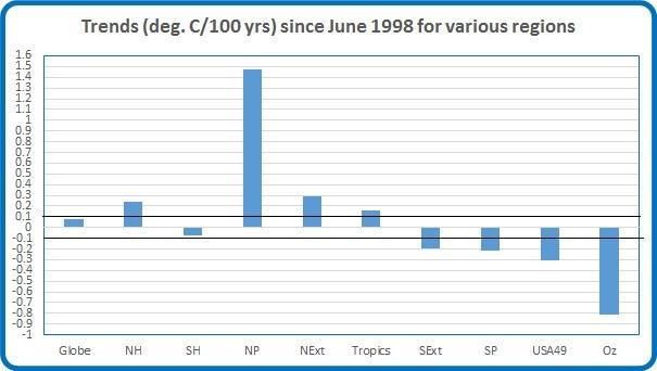 Trends 1998 jun 16