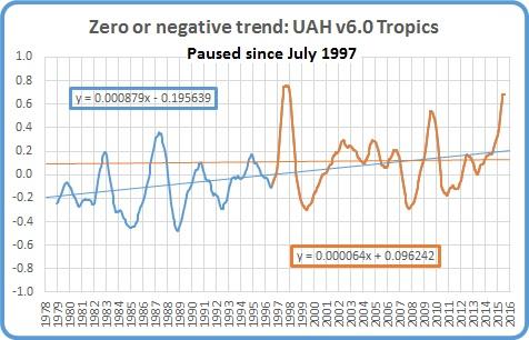 Pause july 16 tropics