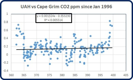 UAH vs C Grim co2 to 1996 June 2016