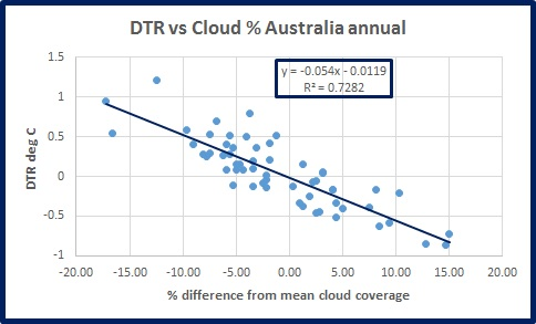 dtr-vs-cloud-oz-ann