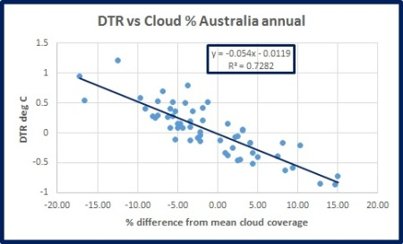 dtr-vs-cloud-oz-ann