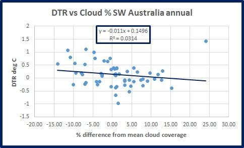 dtr-vs-cloud-sw-oz-ann