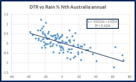 dtr-vs-rain-n-oz-ann