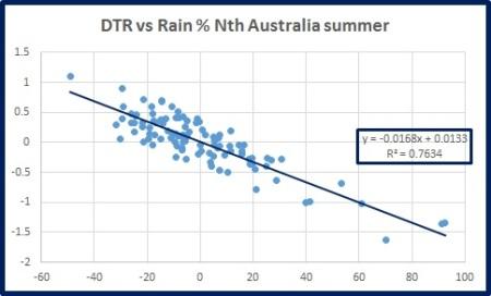 dtr-vs-rain-n-oz-summ