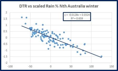 dtr-vs-rain-n-oz-wint