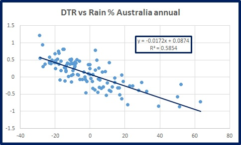 dtr-vs-rain-oz-ann