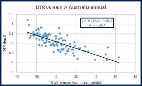 dtr-vs-rain-oz-ann