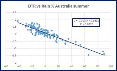 dtr-vs-rain-oz-summ