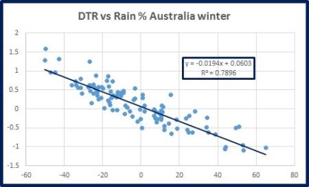 dtr-vs-rain-oz-wint