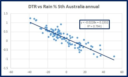 dtr-vs-rain-s-oz-ann