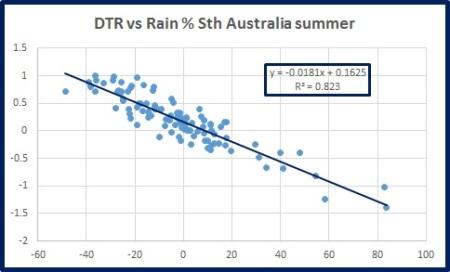 dtr-vs-rain-s-oz-summ