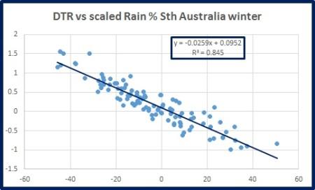 dtr-vs-rain-s-oz-wint