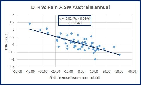 dtr-vs-rain-sw-oz-ann