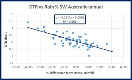 dtr-vs-rain-sw-oz-ann