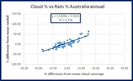 rain-v-cloud-oz-ann
