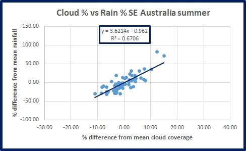 rain-v-cloud-se-oz-summ