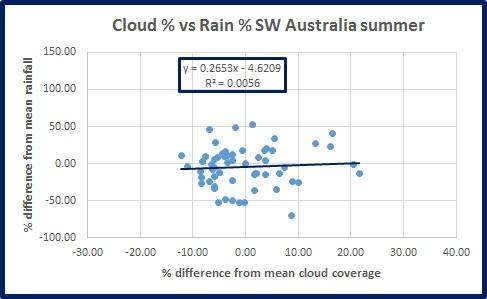 rain-v-cloud-sw-oz-summ