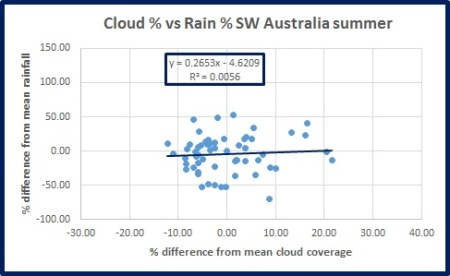 rain-v-cloud-sw-oz-summ