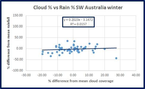 rain-v-cloud-sw-oz-wint