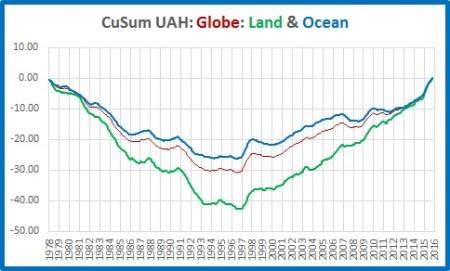 cusums-land-ocean