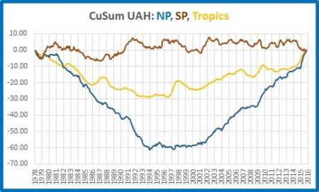 cusums-np-sp-tropics