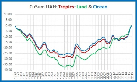 cusums-tropics-land-ocean