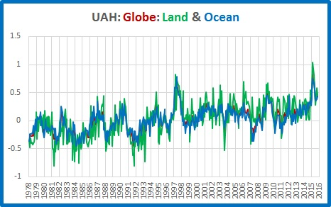 graphs-globe-land-ocean