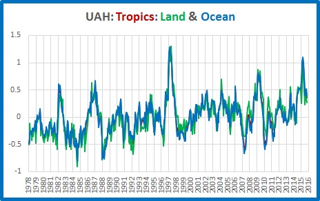 graphs-tropics-land-ocean