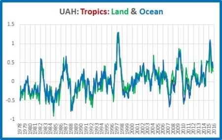 graphs-tropics-land-ocean
