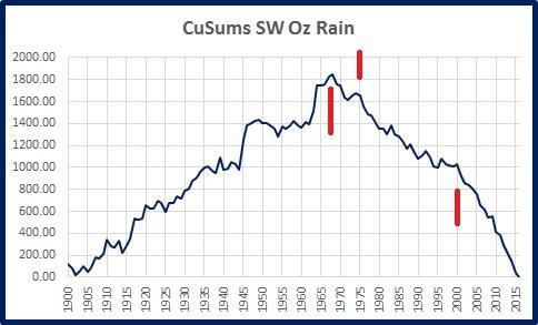 sw-rain-cusums