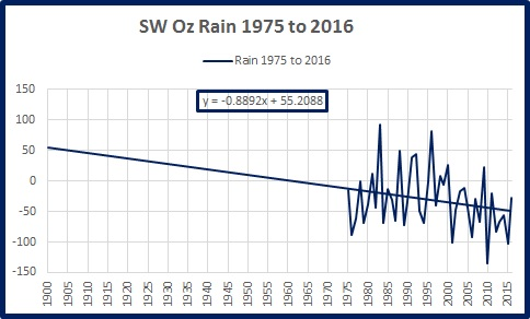 sw-rain-trends