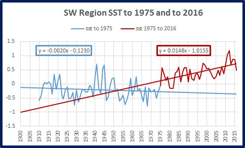 sw-sst-trends