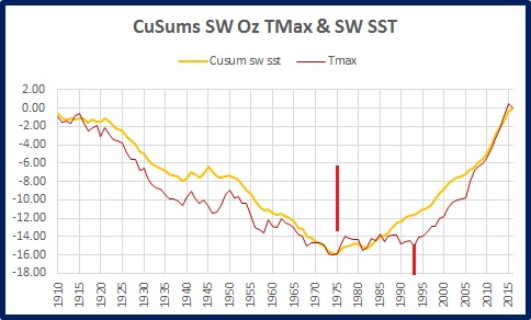 sw-tmax-sst-cusums