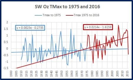 sw-tmax-trends