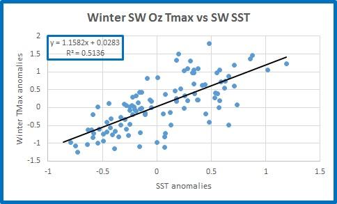 sw-tmax-vs-sst
