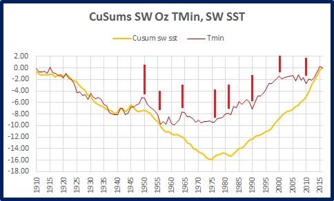 sw-tmin-cusums