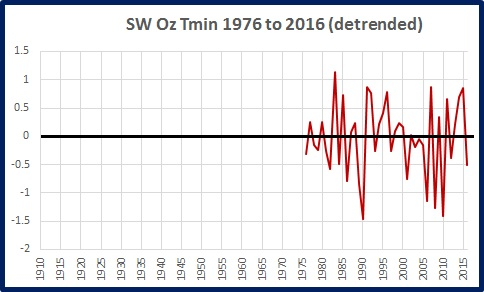 sw-tmin-detrended