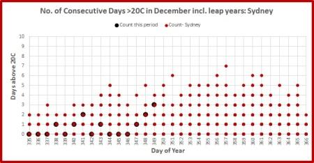 days-over-20-sydney-december