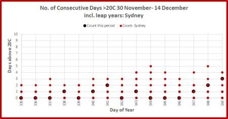 days-over-20-sydney
