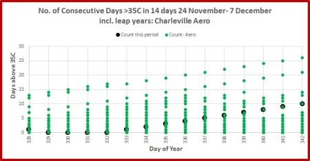 days-over-35-charleville-aero