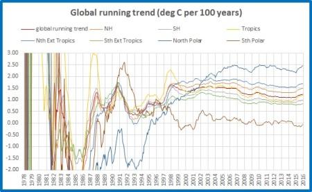 running-trend-all-regions