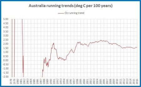 running-trend-aus