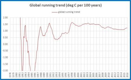 running-trend-global