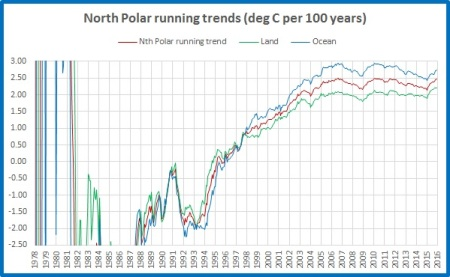 running-trend-land-ocean-mean-np
