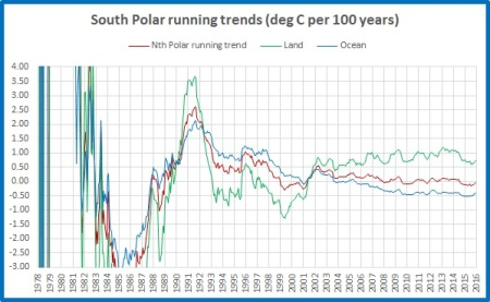 running-trend-land-ocean-mean-sp