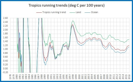 running-trend-land-ocean-mean-tropics
