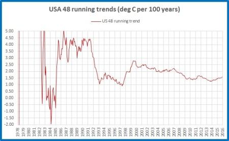 running-trend-usa48